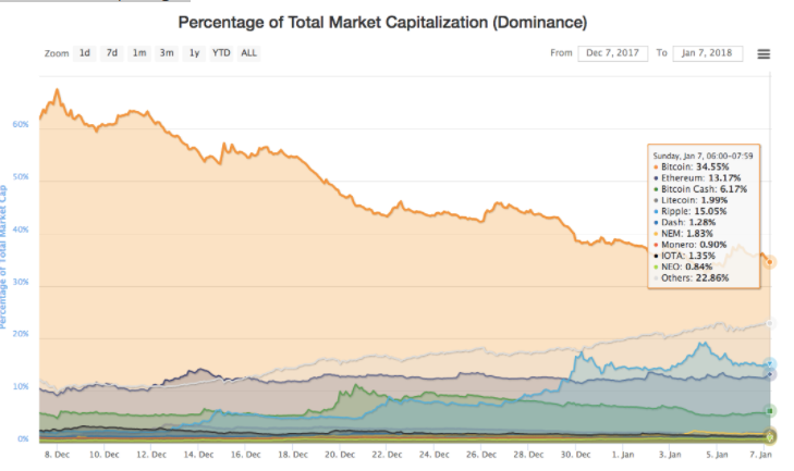 рост объема криптовалют