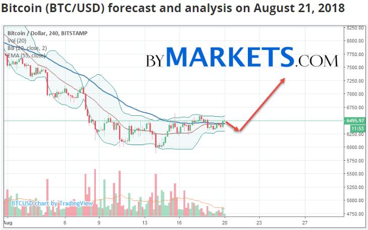 прогноз биткоина на август 2018